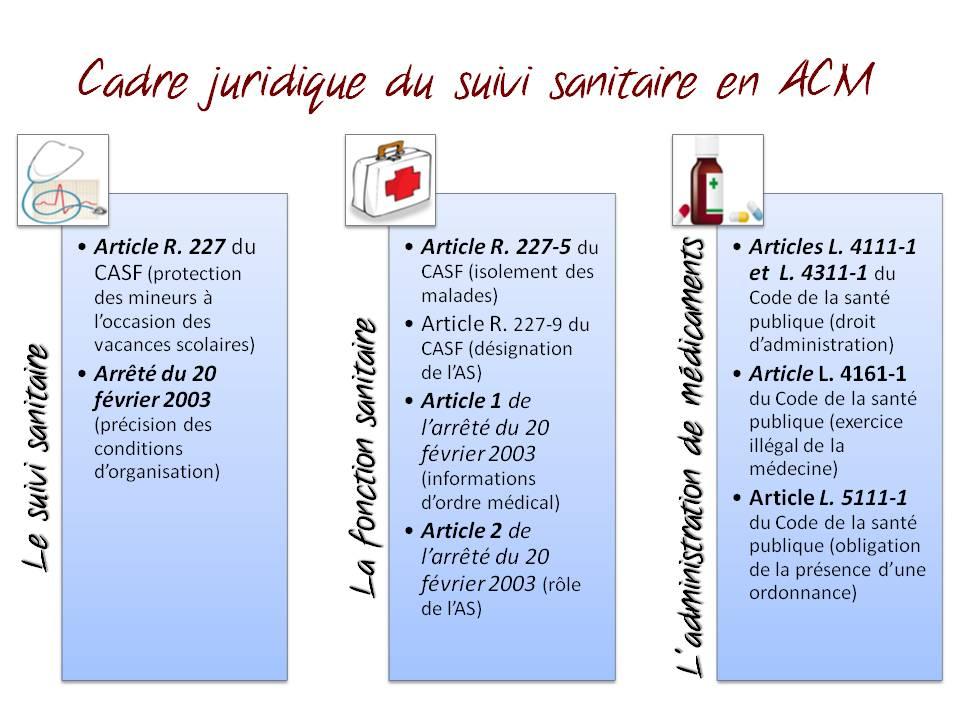 Populaire La santé en ACM | JurisAnimation SM53