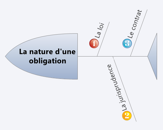 La nature d'une obligation