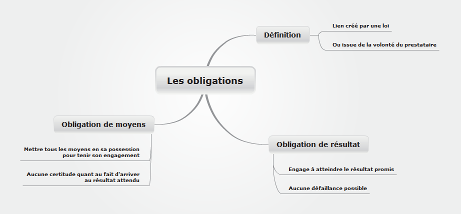 Les obligations 2
