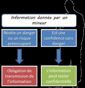 Information mineur